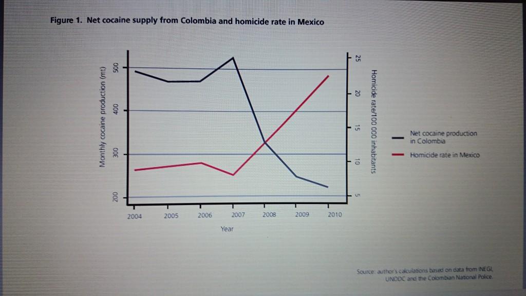 Kolumbiens Koka Mexikos Morde
